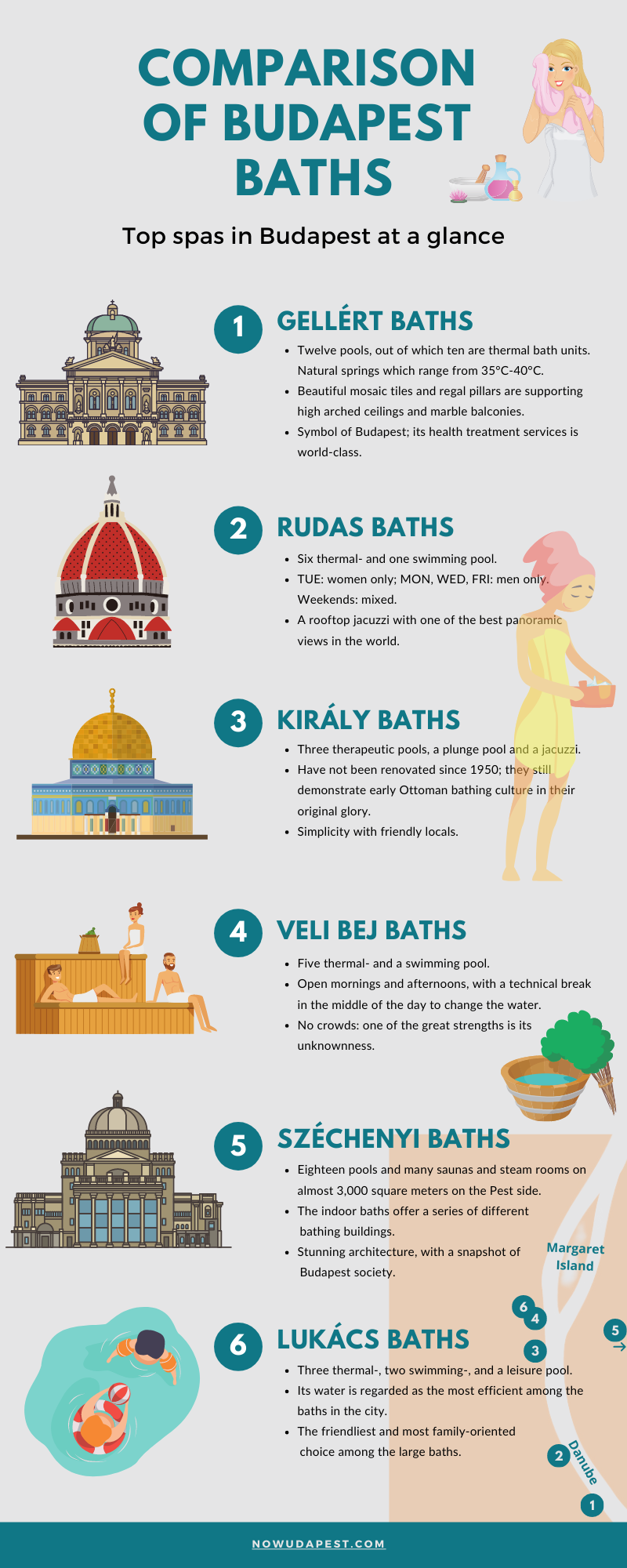 Comparison of Budapest Baths